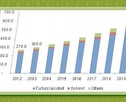 Furfural Market Update (Nov..